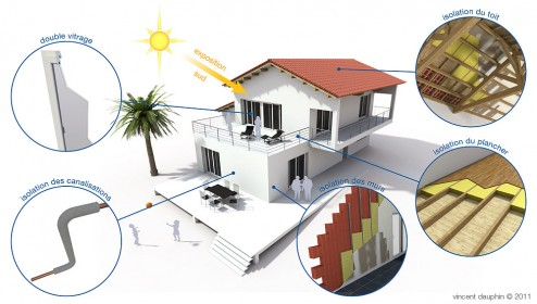 Les économies d'énergie
