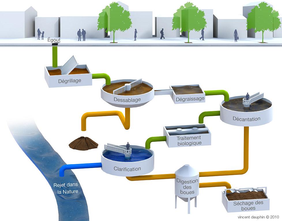 Illustration traitement des eaux usées