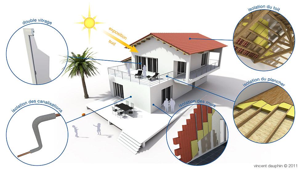 Illustration économies d'énergies maison